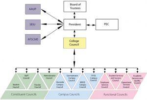 mc governance 2013