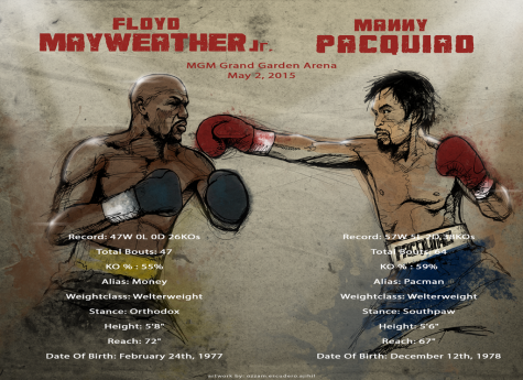 Clash of the Titans: Mayweather vs. Pacquiao